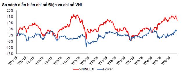 Giá cổ phiếu ngành điện đang bị thị trường định giá thấp (Nguồn: VCSC)