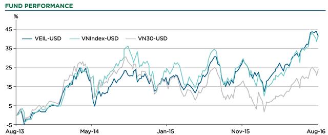 Biến động tài sản ròng (NAV) của VEIL đang khá sát với VN-Index