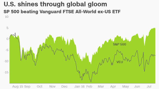 Chỉ số S&P 500 đánh bại chỉ số Vanguard FTSE All-World ex-US ETF. (Nguồn: CNN)