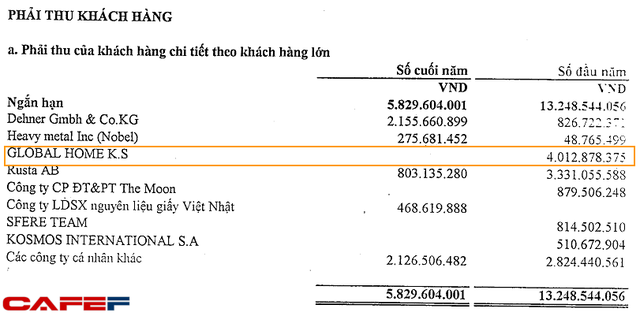 Khoải phải thu đối với Global Home của Vinafor Đà Nẵng đã được giải quyết trên bảng cân đối kế toán cuối năm 2015