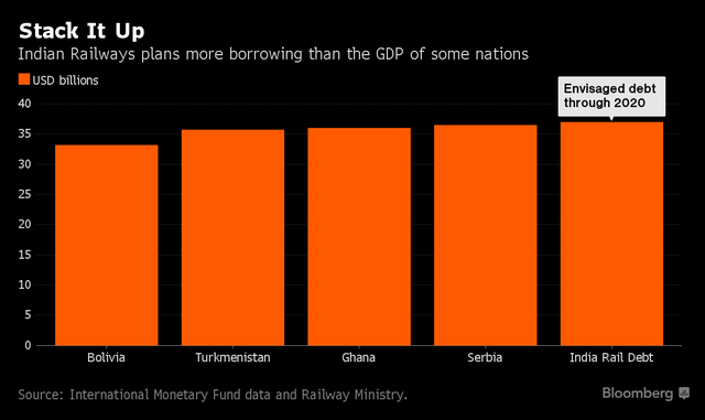 Số tiền vay nợ cho dự án đường sắt Ấn Độ lớn hơn cả tổng GDP của Bolivia, Turkmenistan, Ghana và Serbia.