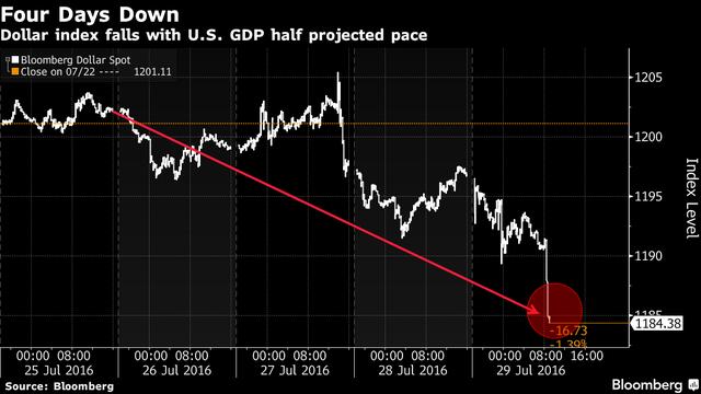 Chỉ số Dollar Index giảm 1% sau khi Mỹ công bố kết quả thất vọng.