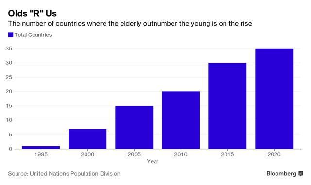 Số quốc gia có nhiều người già hơn người trẻ đang ngày càng tăng lên.