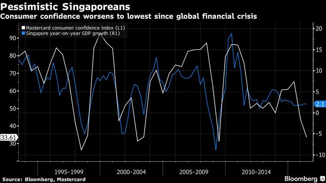 Chỉ số niềm tin tiêu dùng Mastercard (đường màu trắng) và tăng trưởng GDP của Singapore (đường màu xanh)