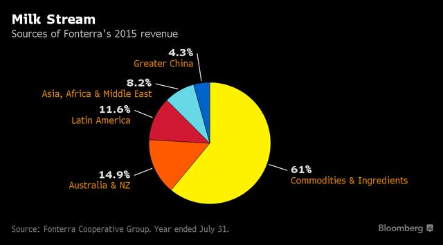 Các nguồn doanh thu của Fonterra năm 2015.
