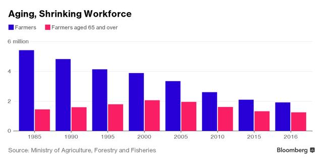 Lực lượng nông dân Nhật Bản ngày càng giảm trong khi số nông dân độ tuổi trên 65 ngày càng tăng.
