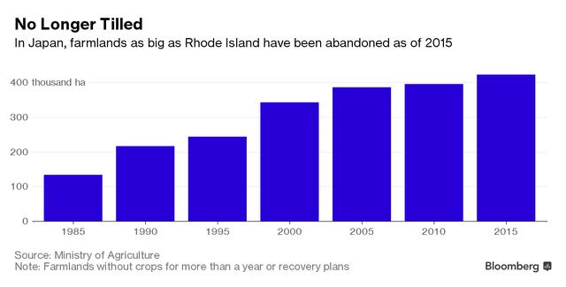 Diện tích đất canh tác bị bỏ không tăng theo từng năm.