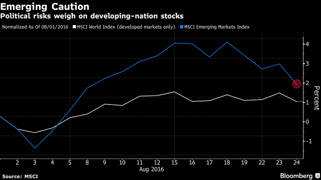 Chỉ số MSCI thế giới và thị trường mới nổi đều giảm.