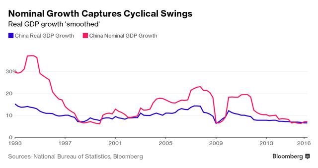 Độ chênh lệch giữa tăng trưởng GDP thực (đường màu xanh) và tăng trưởng GDP danh nghĩa (đường màu hồng).