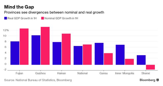 Khác biệt giữa tăng trưởng GDP thực và GDP danh nghĩa tại một só tỉnh.
