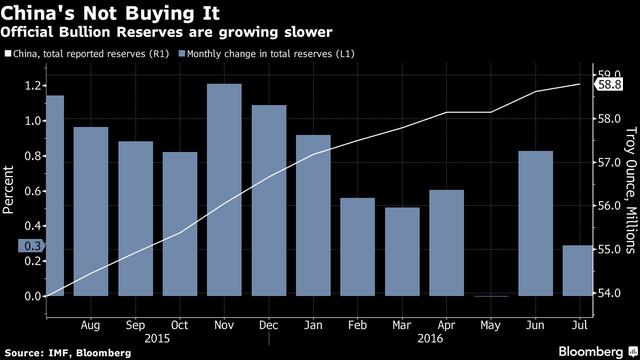 Trung Quốc đã giảm mua vàng trong thời gian gần đây. (Nguồn: Bloomberg)