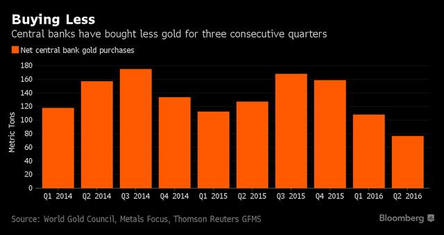 Đã 3 quý liên tiếp lượng vàng mà các NHTW mua vào sụt giảm.