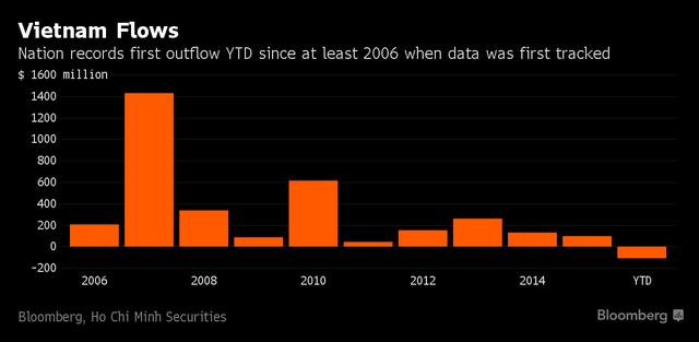 Lần đầu tiên kể từ năm 2006 khối ngoại bán ròng trên TTCK Việt Nam. Nguồn: Bloomberg.