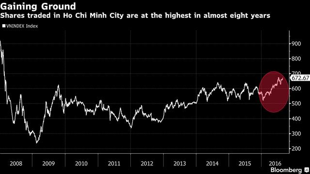 Chỉ số VnIndex đang ở gần mức cao nhất 8 năm. Nguồn: Bloomberg.