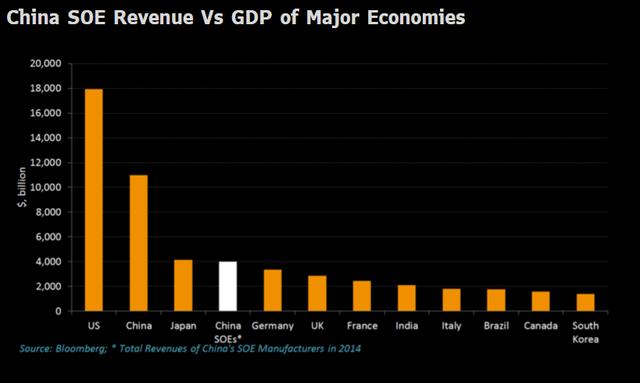 Doanh thu nhóm doanh nghiệp quốc doanh Trung Quốc và GDP của một số nền kinh tế chính trên thế giới.