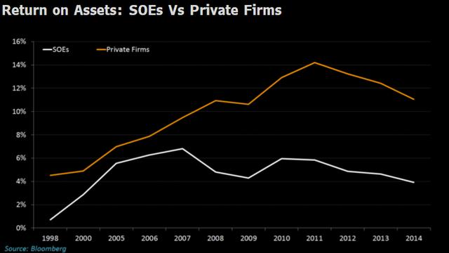 Lợi nhuận trên tài sản của các doanh nghiệp quốc doanh (đường màu trắng) và doanh nghiệp tư nhân (đường màu vàng).