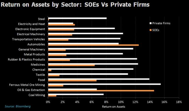 So sánh lợi nhuận giữa nhóm tư nhân và nhóm quốc doanh theo ngành.