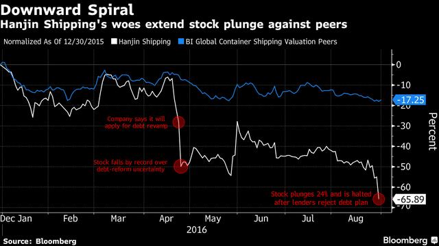 Cổ phiếu của Hanjin (đường màu trắng) đã giảm mạnh