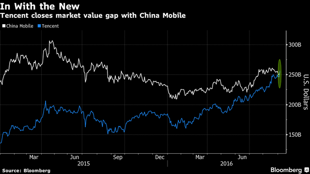 Cuộc chạy đua giá trị vốn hóa thị trường của hai ông lớn viễn thông Trung Quốc.