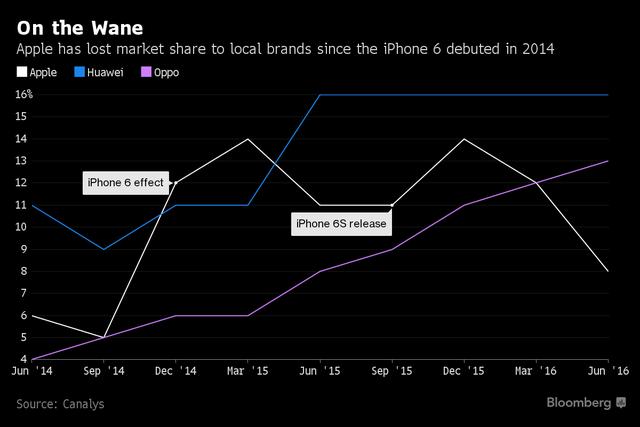 Apple đã mất khá nhiều thị phần tại Trung Quốc kể từ khi ra mắt iPhone 6 năm 2014.