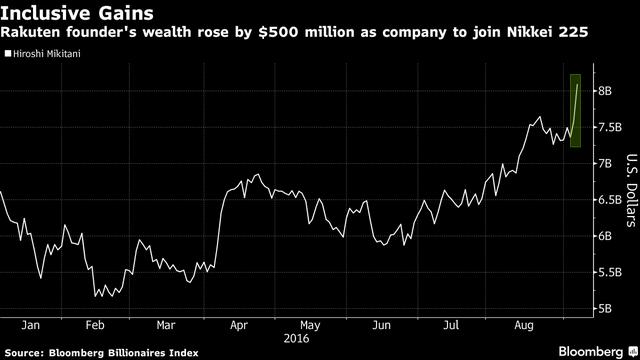 Tài sản của sáng lập viên tập đoàn Rakuten tăng thẳng đứng sau khi cổ phiếu của hãng gia nhập nhóm Nikkei 225.