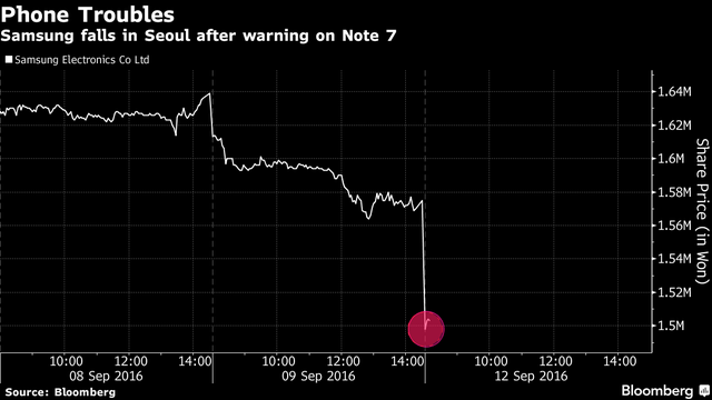 Cổ phiếu Samsung giảm 5,5%.