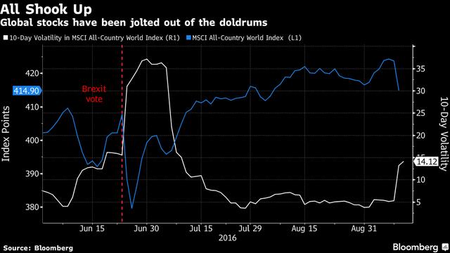 Chỉ số MSCI toàn cầu (đường màu xanh) giảm mạnh. Thị trường toàn cầu bất ổn thể hiện qua đường màu trắng tăng mạnh.