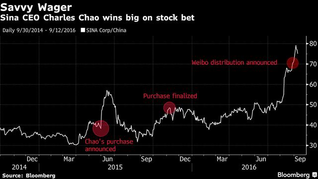 CEO Sina thắng lớn nhờ đặt cược vào cổ phiếu của chính công ty mình quản lý.