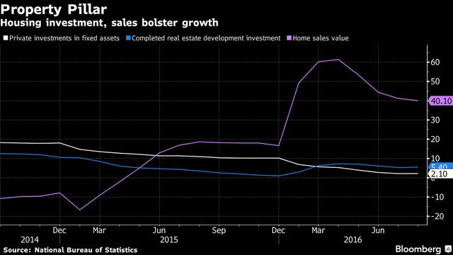 Tăng trưởng tích cực tại thị trường bất động sản đem lại hy vọng cho nền kinh tế Trung Quốc.