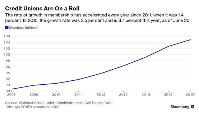 Số tài khoản tại liên hiệp tín dụng gia tăng nhanh chóng trong 5 năm trở lại đây. Năm 2011, tốc độ tăng số tài khoản chỉ ở mức 1,4%. Năm 2015, con số này đã lên tới 3,5% và 3,7% tính đến cuối tháng 6/2016.