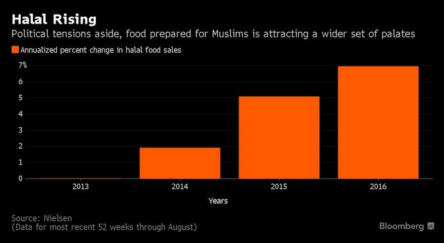 Tăng trưởng doanh thu đồ ăn Halal trong 3 năm gần đây.