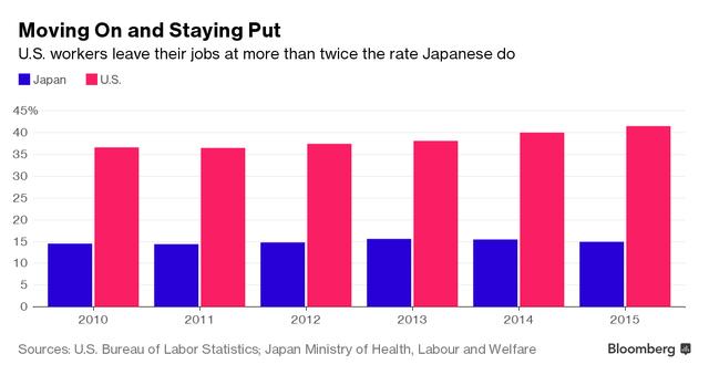 So sánh số lượng người lao động luân chuyển tại Mỹ và Nhật Bản.