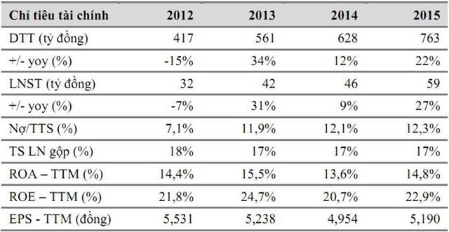 Doanh thu vào lợi nhuận của INN trong 4 năm qua