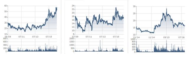 Đồ thị giao dịch cổ phiếu VCB - CTG - BID từ khi niêm yết