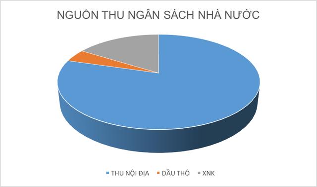 Cơ cấu nguồn thu ngân sách nhà nước