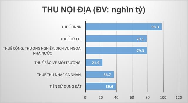 Đáng chú ý, nguồn thu ngân sách nhà nước từ khu vực DNNN 7 tháng đầu năm mới chỉ đạt được 38,4% dự toán năm.