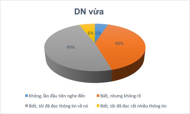 Nhận thức về AEC của DNNVV của Việt Nam vẫn còn rất hạn chế