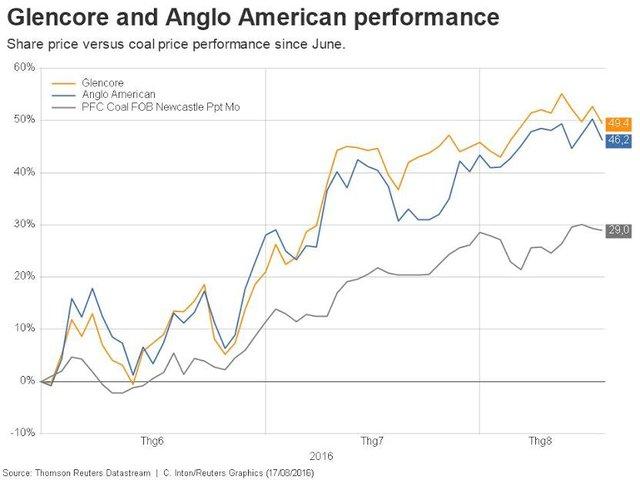 Giá cổ phiếu của 3 công ty than