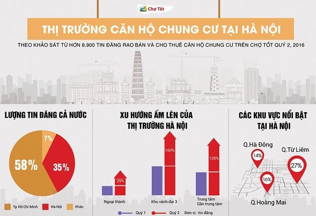 Xu hướng ấm lên của thị trường căn hộ chung cư tại Hồ Chí Minh quý II/2016.