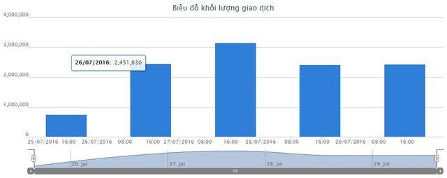 Diễn biến KLGD cổ phiếu QBS từ 25/7 đến 29/7