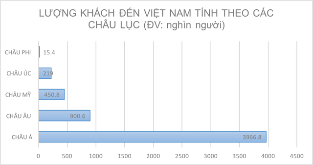 Khách đến Việt Nam du lịch chủ yếu là khách châu Á