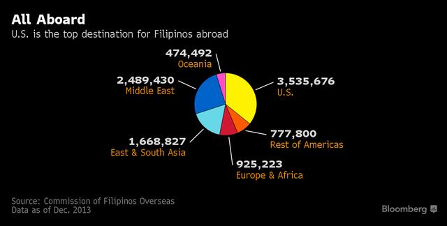 Nhìn vào những biểu đồ này, Tổng thống Philippines sẽ phải hối hận vì đã chửi rủa ông Obama - Ảnh 1.