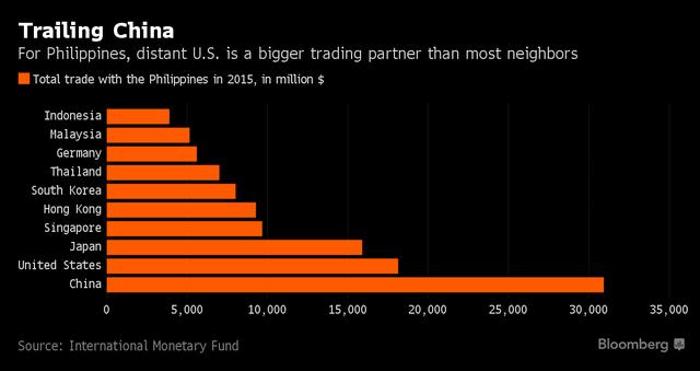 Nhìn vào những biểu đồ này, Tổng thống Philippines sẽ phải hối hận vì đã chửi rủa ông Obama - Ảnh 2.