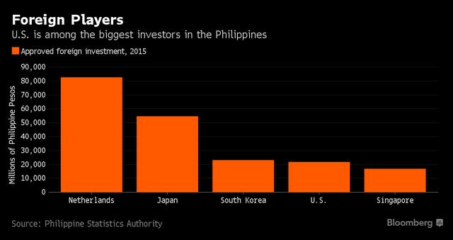 Nhìn vào những biểu đồ này, Tổng thống Philippines sẽ phải hối hận vì đã chửi rủa ông Obama - Ảnh 3.