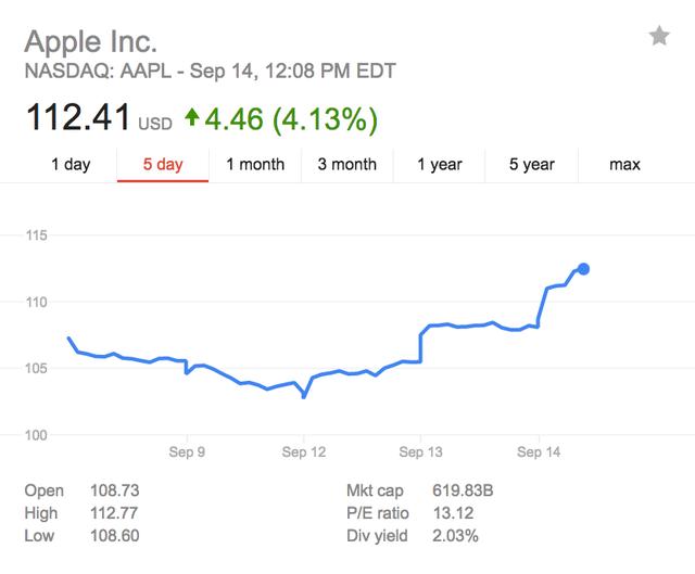Cổ phiếu của Apple trong 5 ngày gần đây.