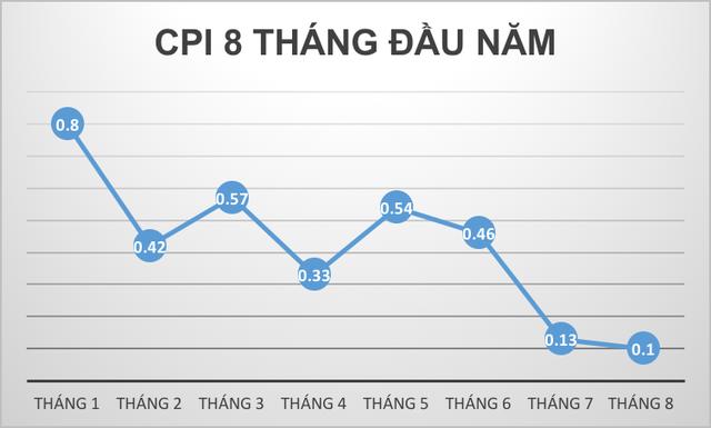Tháng 7, tháng 8, chỉ số CPI tiếp tục giảm tốc mạnh mẽ