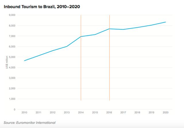 Năm 2014 và 2016 lượng khách đến Brazil tăng kỷ lục nhờ vào các sự kiện thể thao mang tầm quốc tế.
