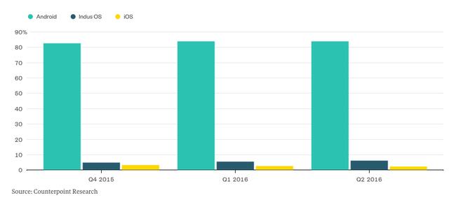 Kể từ quý IV/2015, hệ điều hành cây nhà lá vườn Indus của Ấn Độ đã vượt qua iOS và vẫn tiếp tục dẫn trước ngày càng mạnh.