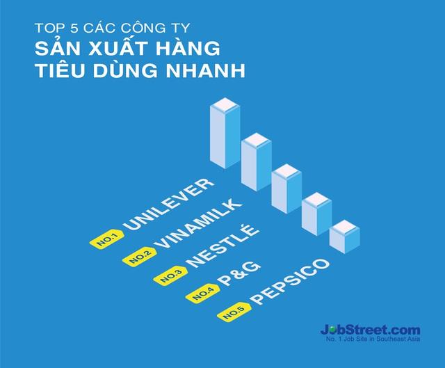 Vinamilk là công ty duy nhất lọt vào top 5 trong lĩnh vực tiêu dùng nhanh