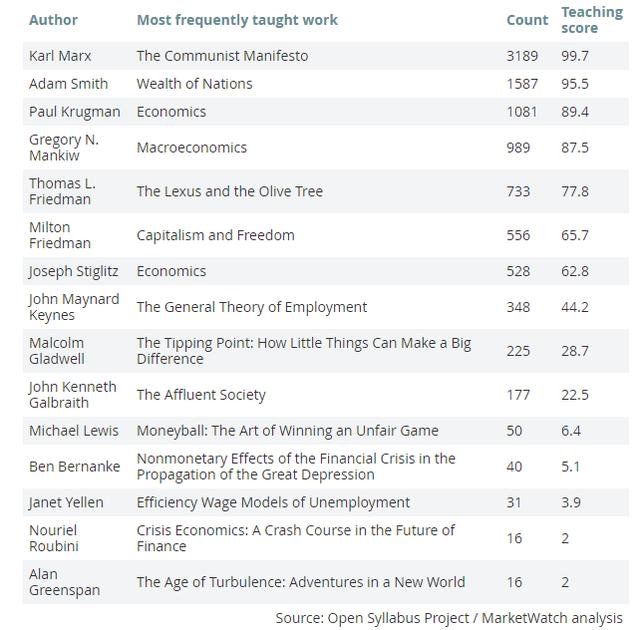 Bảng xếp hạng những cuốn sách được sử dụng trong chương trình giảng dạy cao đẳng, đại học tại Mỹ.
